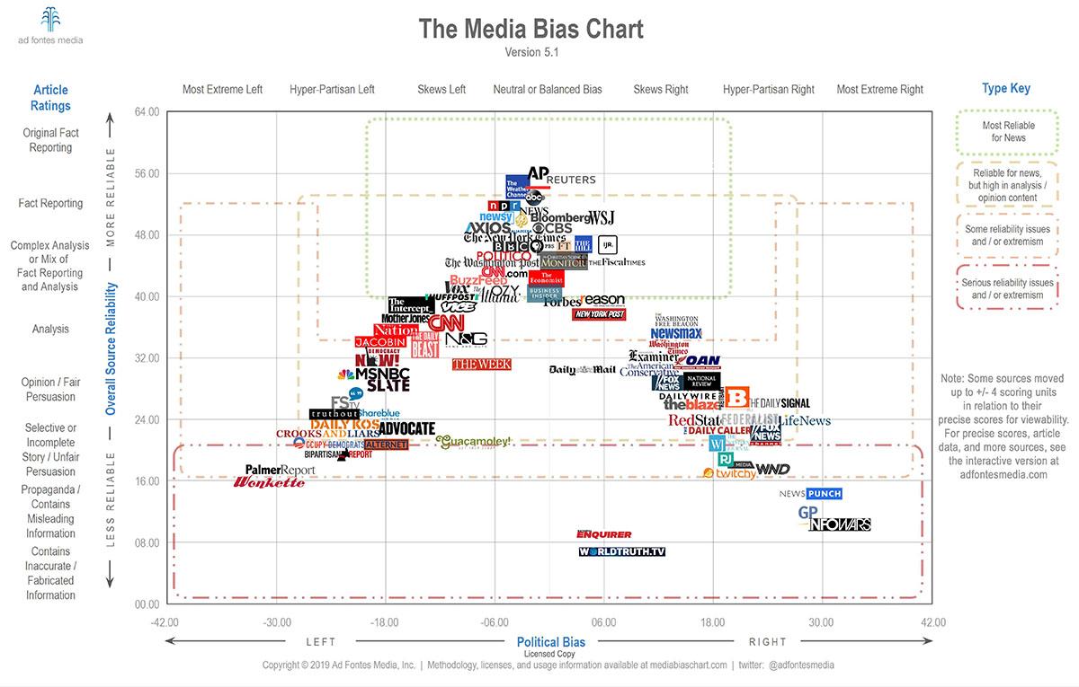 Media-Bias-Chart-5.1-Licensed-min-fb-opengraph-1.jpg