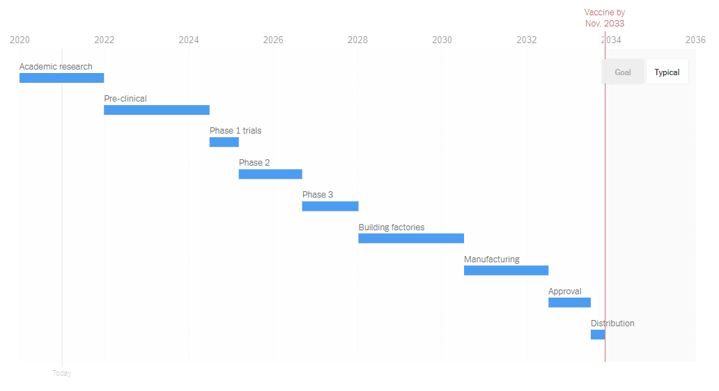 vaccine-timeline-typical-nyt.png